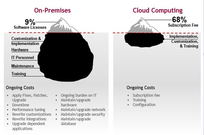 Our Cloud Based Invoice Software Is Designed For Your Business